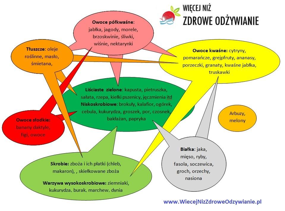 Jak łączyć pokarmy? Praktyczny poradnik